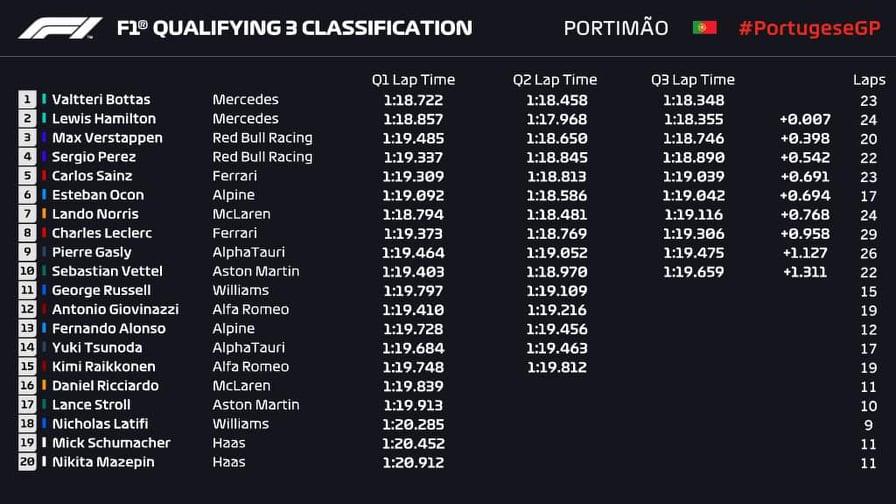 F1 celkové poradie 2. máj 2021